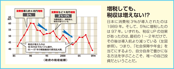 図1「増税しても、税収は増えない!?」